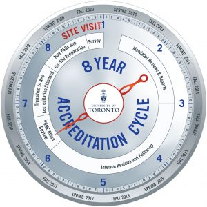Accreditation Timeline Dial